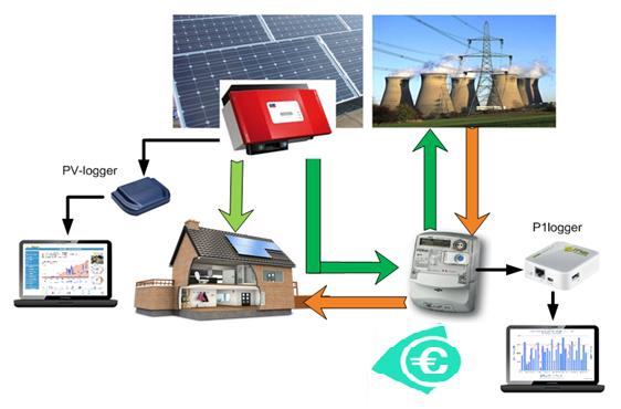 Energie-stromen-loggers
