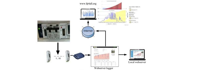 kWh FElogger setup 1-10