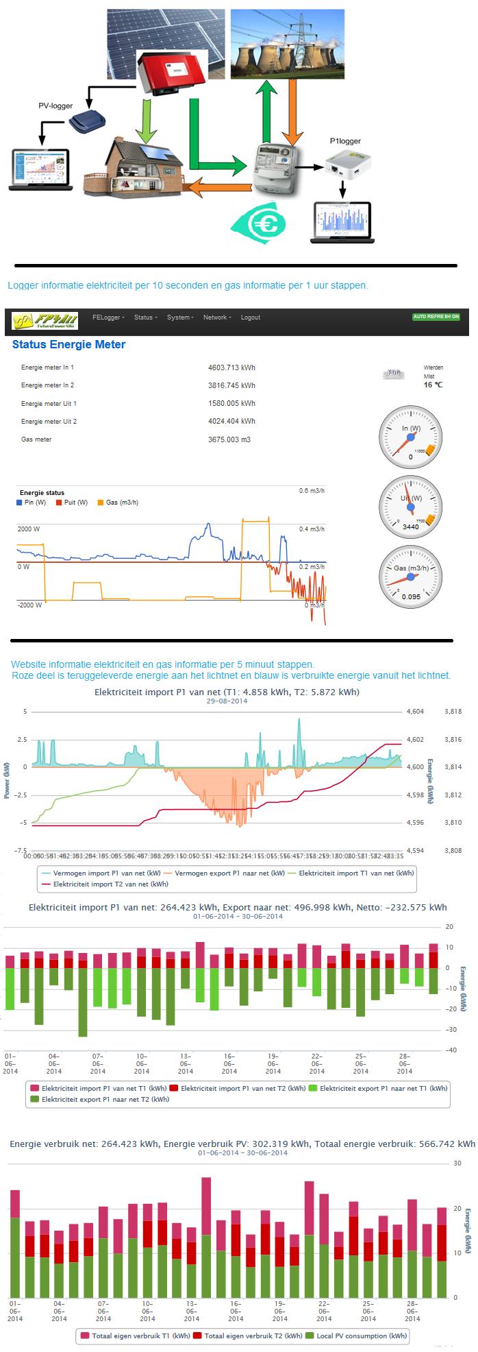 Energie-stromen-loggers-grafieken